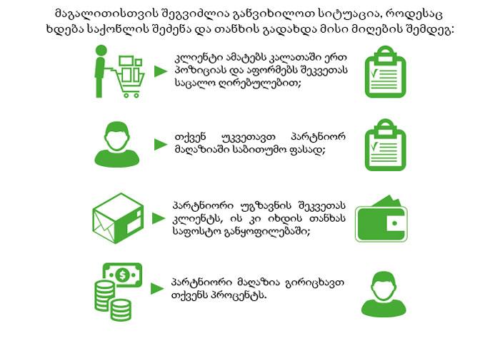 თანამშრომლობა დროპშიპინგის სისტემით